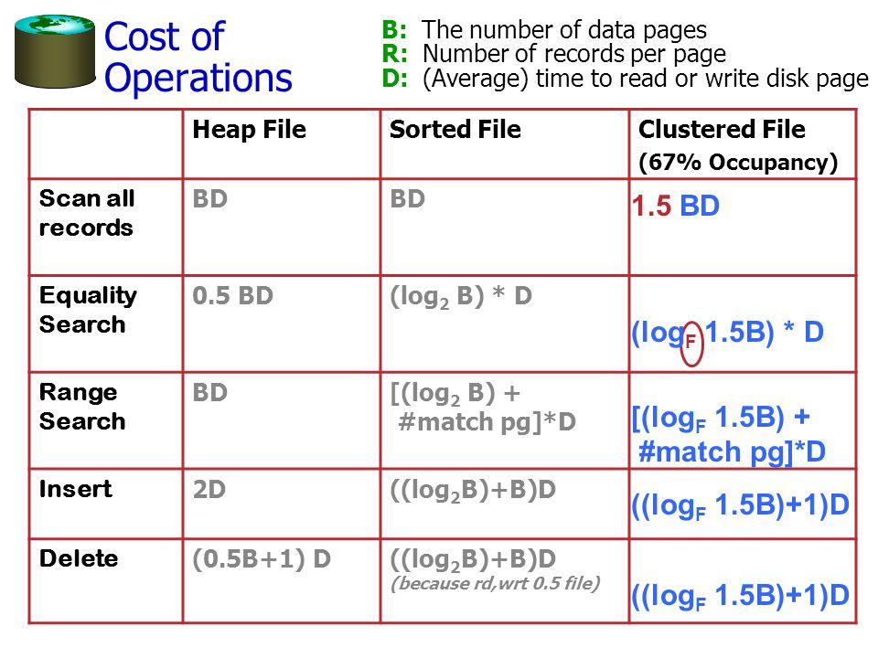 Cost of Operations 1.5 BD (logF 1.5B) * D [(logF 1.5B) + #match pg]*D